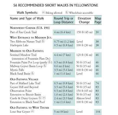 walks list in Yellowstone Treasures